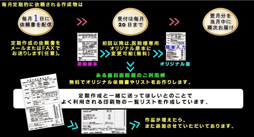 定期作成サービス3